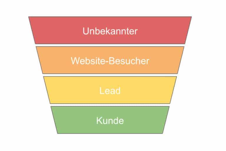 Conversion-optimierung Agentur Conversion funnel --> Webseitenbesucher --> Lead --> Kunde