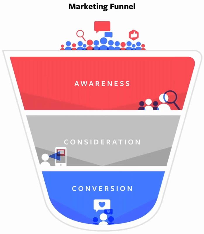 Marketing Funnel: 1. Awareness 2. Consideration 3. Conversation