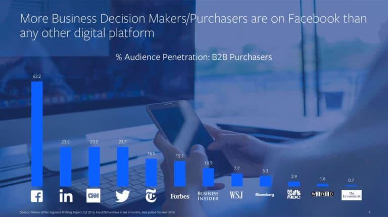 Graph für B2B Conversions verschiedener sozialer Medien. Facebook mit großem Abstand auf der 1