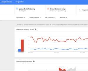 Google Trends zur Keyword-Recherche nutzen